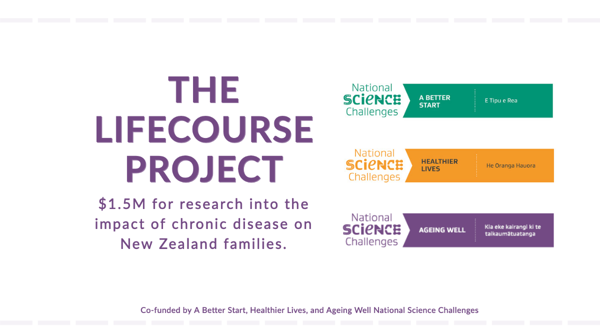 Text on white background with the words The Lifecourse Project, surrounded by the logos of the three National Science Challenges cofunding it: A Better Start, Healthier Lives, and Ageing Well.